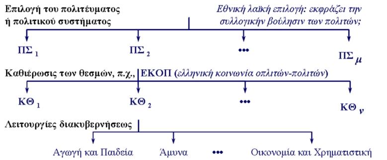 Σχήμα 5