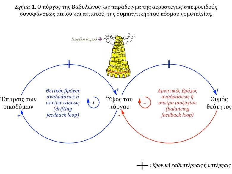 Το ενδογενώς διττόν Σχήμα 1