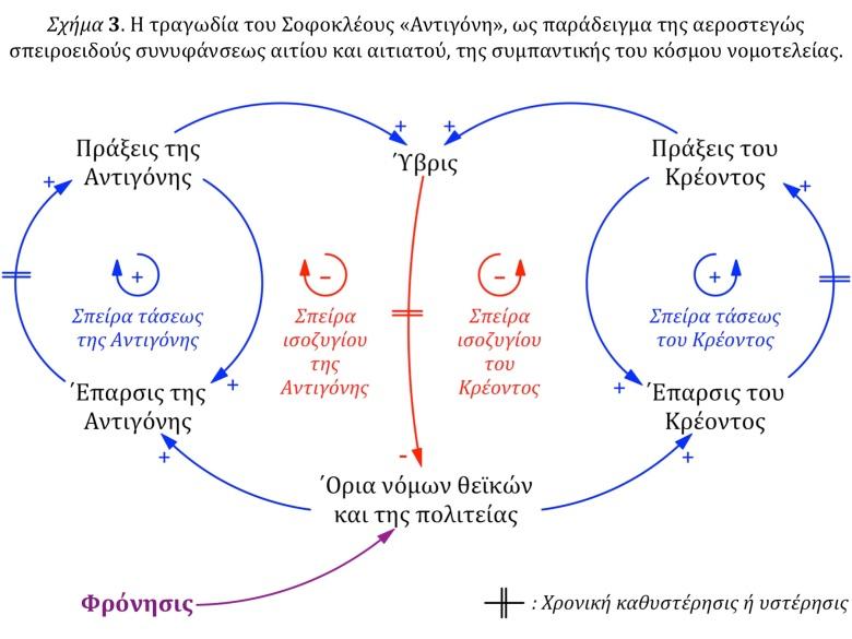 Το ενδογενώς διττόν Σχήμα 3
